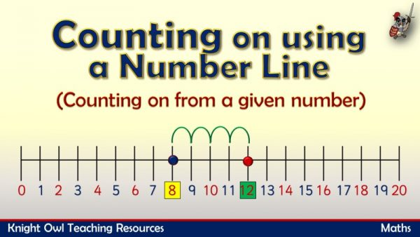 Counting On using a Number Line1