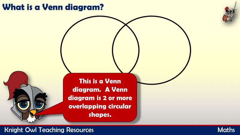 Sorting 2d Shapes Using A Venn Diagram