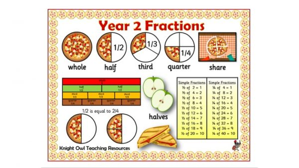 Yr2 fractions